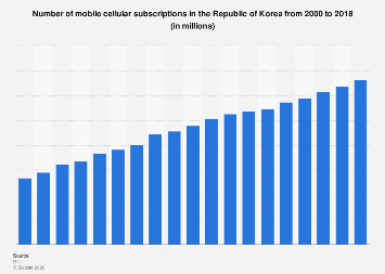 Number of cellular subscriptions Republic of Korea 2000-2016