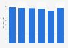 Nombre d'employés dans le secteur de la réservation de voyages en France 2011-2016