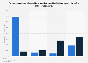 Uninsured U.S. non elderly people percentage and rate by citizenship 2018
