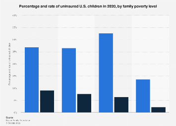 Uninsured U.S. children percentage and rate by family poverty 2016