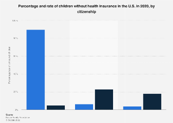 Uninsured U.S. children percentage and rate by citizenship 2016