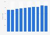 Luxembourg: number of enterprises in repair of motor vehicles industry 2008-2015
