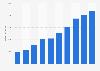 Prognose zum Umsatz im E-Commerce-Markt für Hobby & Schreibwaren in Deutschland bis 2023