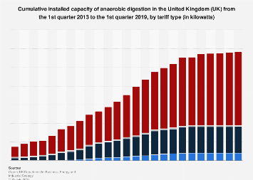 Installed capacity of anaerobic digestion in the UK 2012-2018, by tariff type