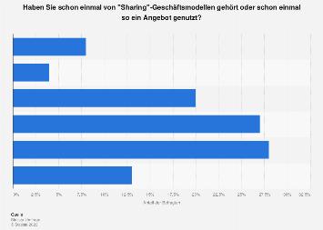 Bekanntheit und Nutzung des Geschäftsmodells Sharing Economy in Deutschland 2017