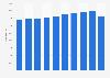 Sweden: repair of motor vehicles industry employment figures 2008-2014