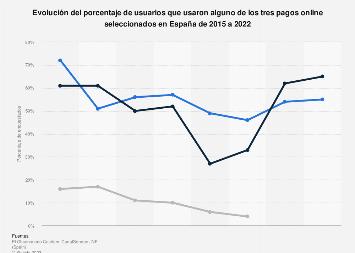 Evolución del uso de métodos de pago seleccionados en España 2015-2017