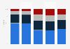Part des logements comportant des défauts selon le statut d'occupation en France 2013