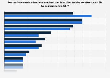 Umfrage zu den Vorsätzen für das neue Jahr 2016 in Deutschland (nach Geschlecht)