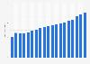 Revenue of Edeka Group in Germany 2004-2018