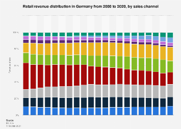 Retail revenue distribution in Germany 2000-2018, by sales channel