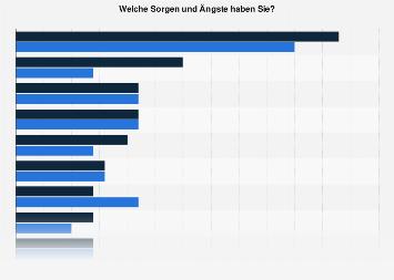 Umfrage zu den größten Sorgen und Ängsten der Schweizer Bevölkerung 2015
