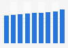 Nombre de cartes de paiement sans contact en France 2016