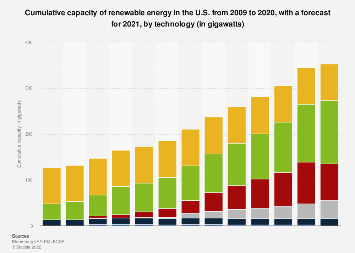 Cumulative renewable energy capacity by source in the U.S. 2008-2017