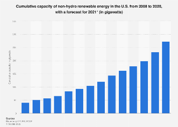 U.S. cumulative renewable energy capacity 2008-2017