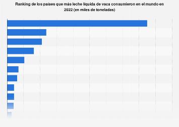 Principales países consumidores de leche líquida del mundo: consumo per cápita a 2016