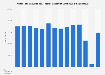 Besucher im Theater Basel bis 2016/17