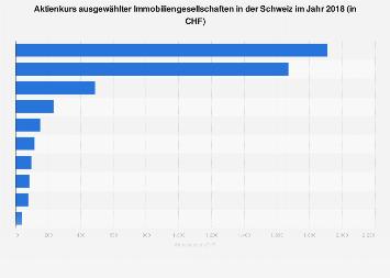 Aktienkurs ausgewählter Immobiliengesellschaften in der Schweiz 2017