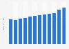U.S. natural gas demand 2008-2015