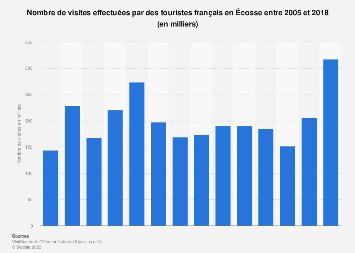Nombre de visites des touristes français en Écosse 2005-2018