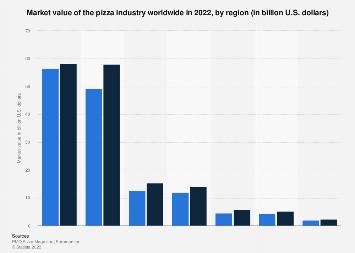 Pizza industry market value worldwide 2017, by region