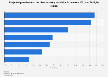 Rate industry growth projected by • Global