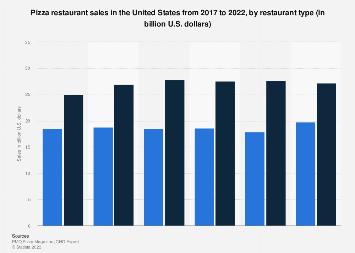 U.S. pizza restaurant sales 2017-2018, by restaurant type