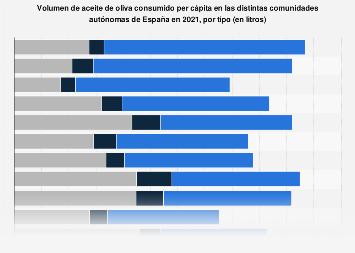 Consumo de aceite de oliva en España en 2016, por tipo y comunidad autónoma