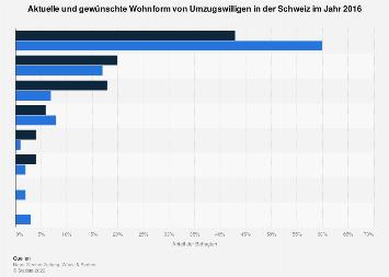 Umfrage zur aktuellen und gewünschten Wohnform von Umzugswilligen in der Schweiz 2016