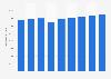 Édition : nombre de références vendues en France 2010-2018