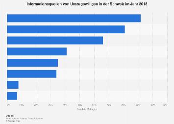 Umfrage zu Informationsquellen von Umzugswilligen in der Schweiz 2018