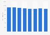 Le chiffres d'affaires des éditeurs en France 2010-2017