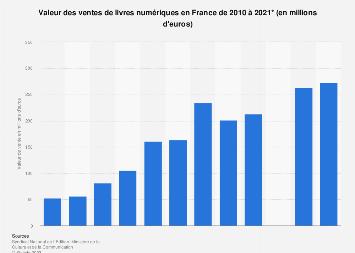 Valeur des ventes de livres numériques en France 2010-2017