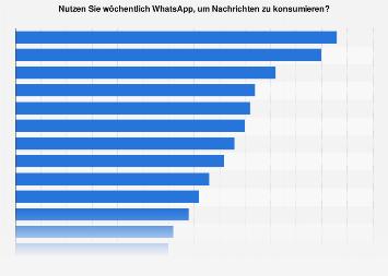 Nutzung von WhatsApp als Nachrichtenquelle in ausgewählten Ländern weltweit 2019