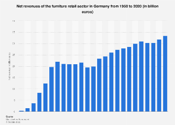 Revenue of the furniture retail sector in Germany 1950-2016