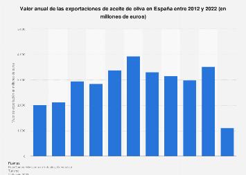 Valor de las exportaciones de aceite de oliva España 2012-2019