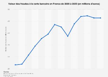 Montant de la fraude des cartes bancaires en France 2008-2017