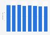 Les exportations de livres de France 2010-2017