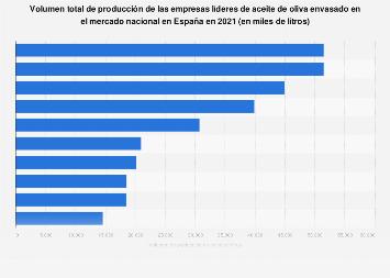 Volumen de producción de las empresas líderes de aceite de oliva envasado España 2017