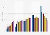 Frecuencia de compra online de los los internautas en España en 2015-2016