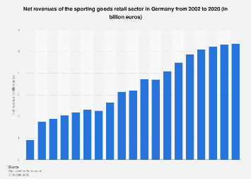 Revenue of sporting goods retail sector in Germany 2002-2016