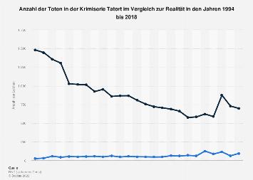 Leichen in der Krimiserie Tatort bis 2019