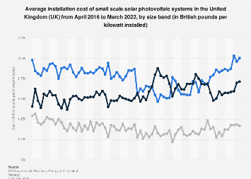 Average solar PV installation cost per kilowatt in the UK January 2015 to March 2018