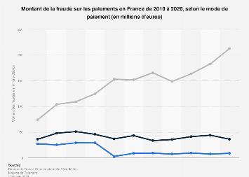 Valeur des fraudes sur les paiements selon le mode de paiement en France 2010-2018