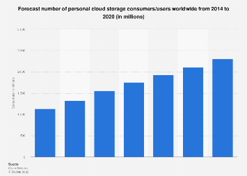 Users of personal cloud storage worldwide 2014-2020