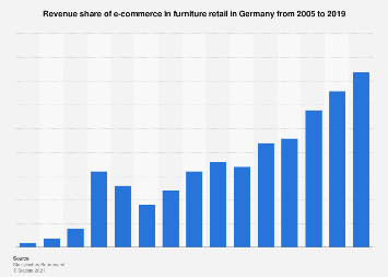 E-commerce revenue share in furniture retail in Germany 2005-2016