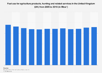 Fuel use of agriculture and hunting products and related services in the UK 2005-2016
