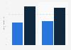 C2C: venta de productos online a particulares en España en 2014-2015