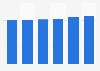 Marktvolumen im Segment Wasch- und Reinigungsmittel (WPR) in Großbritannien bis 2020