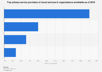 Most popular cloud storage service providers for businesses worldwide 2019